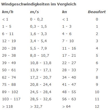 Windgeschwindigkeiten im Vergleich